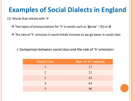 exle of dialect social dialect