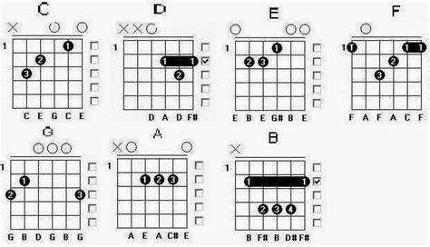 cara bermain gitar kunci dasar belajar gitar cara bermain gitar contoh cara membuat