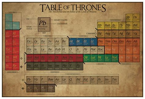 of thrones periodic table noble houses technabob