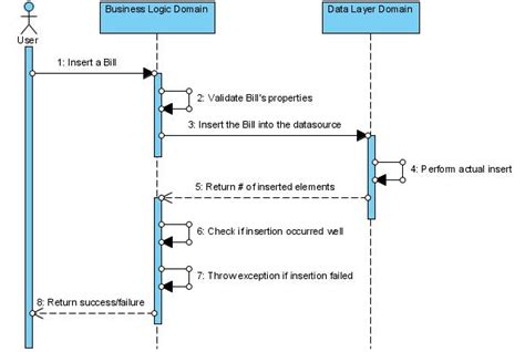 java pattern business logic layers pattern in practice codeproject