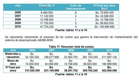 tabla de costo de mano obra de instalacion eletrica evaluaci 243 n t 233 cnico econ 243 mica filtro de mangas p 225 gina 3