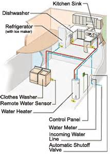 home water leak detection residential water leak detection systems