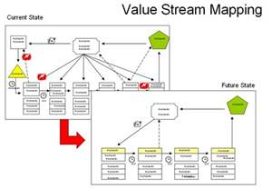 value mapping template lean homebuilding identify eliminate waste respect