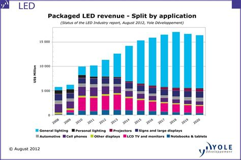 grow light market size packaged led market report from yole d 233 veloppement epic