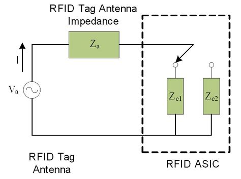capacitor antenna design interdigital capacitor antenna 28 images design of a zeroth order resonator uhf rfid passive