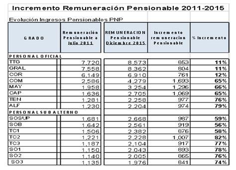 pago juicios a la ff aa 2016 estos son los salarios de los polic 237 as en per 250 191 se