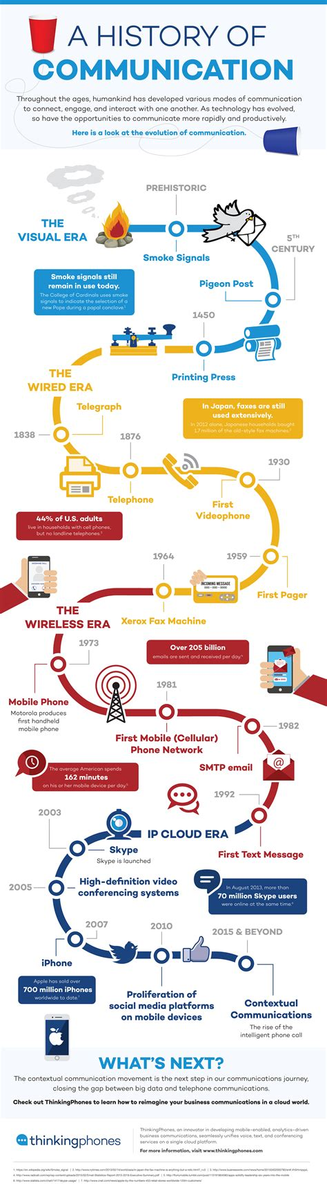 the infographic history of a history of communication blog about infographics and data visualization cool infographics