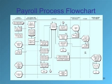 hr payroll process flowchart payroll management