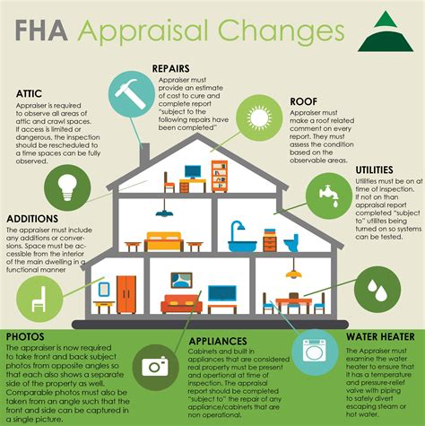 sle fha appraisal report new fha appraisal changes your eastside mortgage lender