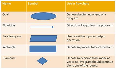 what is a flowchart in computer terminology thursday feb 5th sort algorithm flowchart