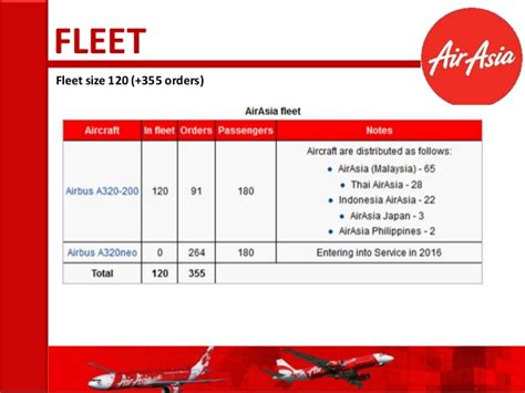 Mba Finance In Airlines by Air Asia Mba 439 2013