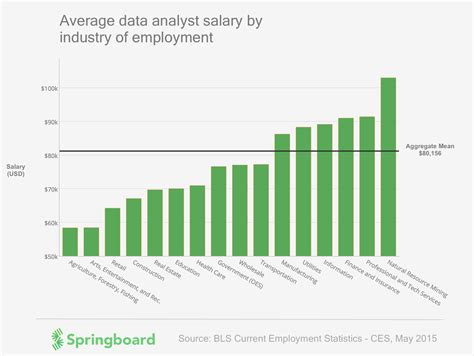 Average Salary Of A Business Analyst With Mba In Usa by Data Analytics Salary 2015