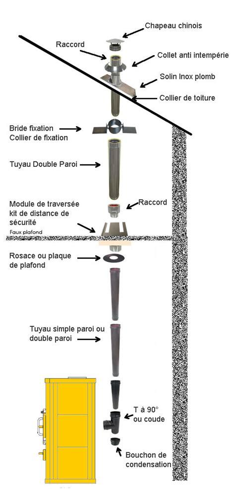 Tuyau Pour Insert Cheminee by Conduit De Fum 233 E Montage D Un Conduit De Chemin 233 E