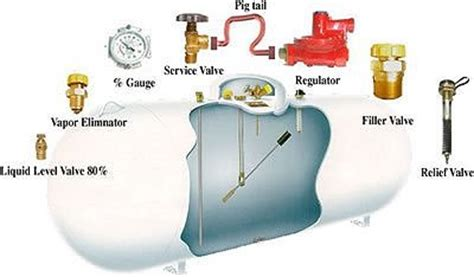 propane tanks above and below ground propane tanks from