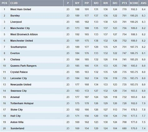 epl table in december 2014 england chionship table stats results form and