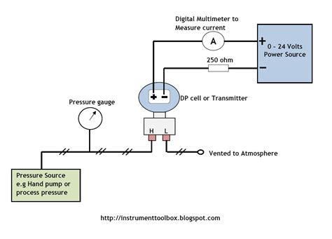 how to calibrate your dp transmitter learning