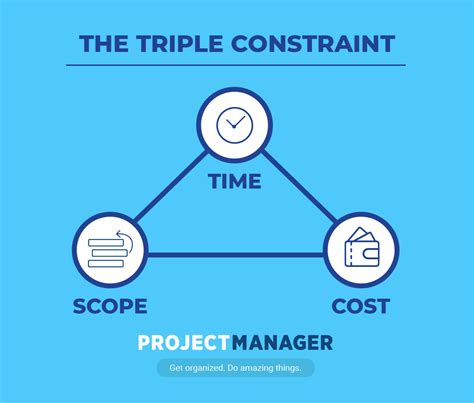 fixing the triple constraint pmquality
