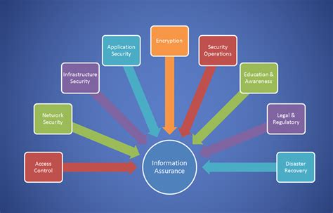 information assurance and cyber security elements of