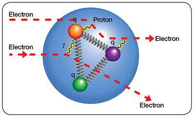 Radius Of Proton by Measuring The Proton S Radius The Institute For Creation