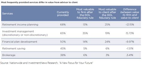 Finance Newsletter Names top client services retirement income financial planning