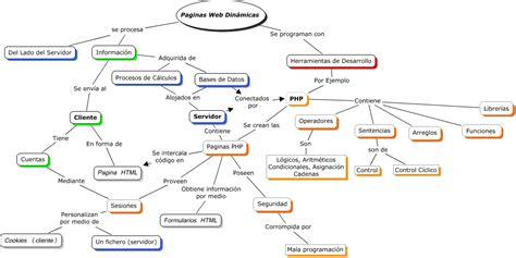 operadores de cadenas en php paginas web dinamicas 191 que es una web dinamica