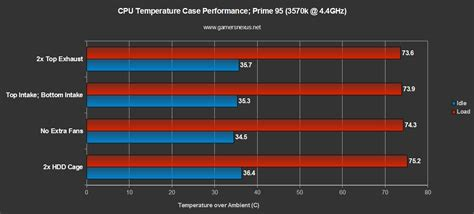 Casing Hardcase Hp Oneplus 3 Fan Made Go X4645 rosewill armor evolution gaming benchmark review gamersnexus gaming pc builds
