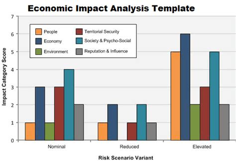download economic impact analysis template projectemplates