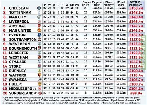 marca premier league tv income breakdown troll football