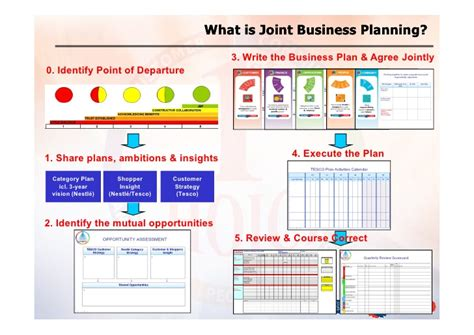 Joint Business Plan Template Joint Business Plan Reportz515 Web Fc2 Com