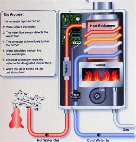 Water Heater Murah dinomarket 174 pasardino gas water heater murah