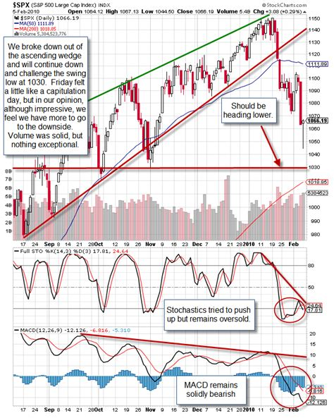 reverse cup and handle chart pattern weekly charts the reverse cup handle chart pattern