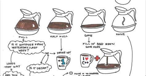 coffee flowchart coffee a hug in a mug coffee etiquette