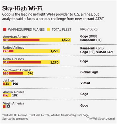 t mobile free inflight wifi wireless carrier roundup at t gets into in flight wifi
