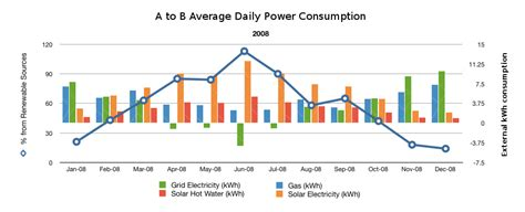 best 28 average daily electricity consumption what