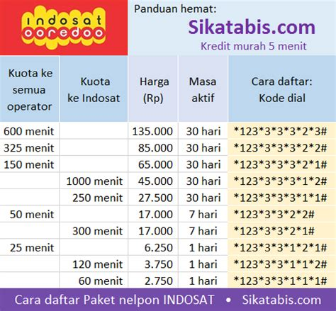 cara daftar paket internet indosat murah kode pakai internet murah indosat substansi seandainya