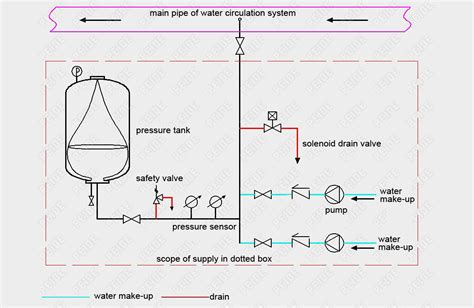 irrigation flow sensor wiring diagram irrigation flow