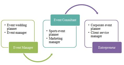 Mba In Event Management by Mba In Event Management Prospects Career Options
