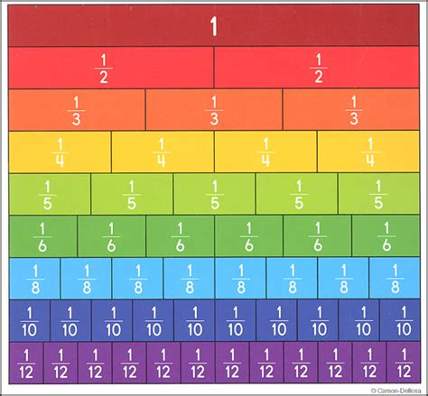 Stripes 8804 Set 3 In One 8 fraction bars curriculum cut outs 056081 details