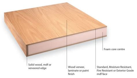 What Is Laminate Furniture by What Is Veneered Furniture And How Is It Used Frances Hunt