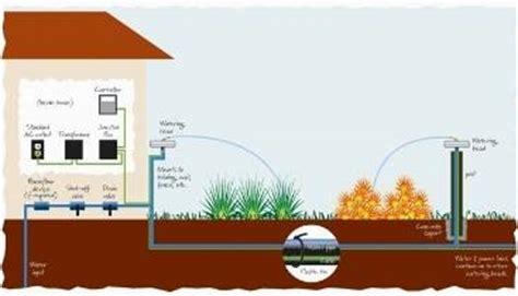progetto impianto irrigazione giardino impianti irrigazione giardino progetto impianto irrigazione