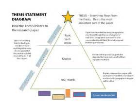 essay thesis statement outline drugerreport732 web fc2 com