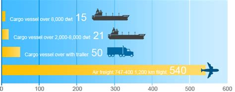 carbon emissions 10 times higher for air freight than sea freight plus trailer serge the concierge