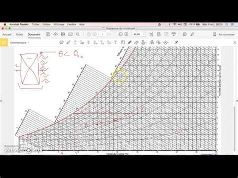 diagramme enthalpique de l air humide diagramme de l air humide doovi