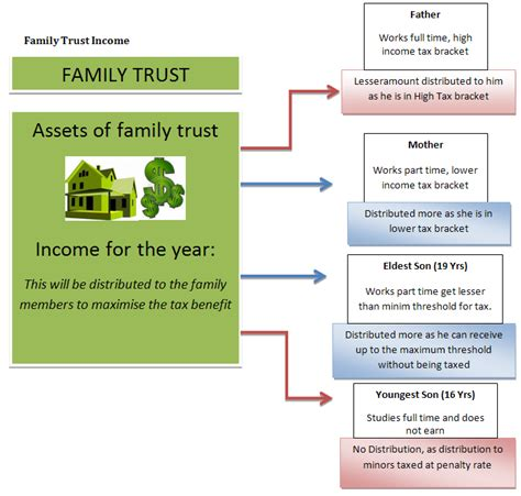 family property cases and materials on wills trusts and estates casebookplus casebook series books everything you need to about family trusts part 1
