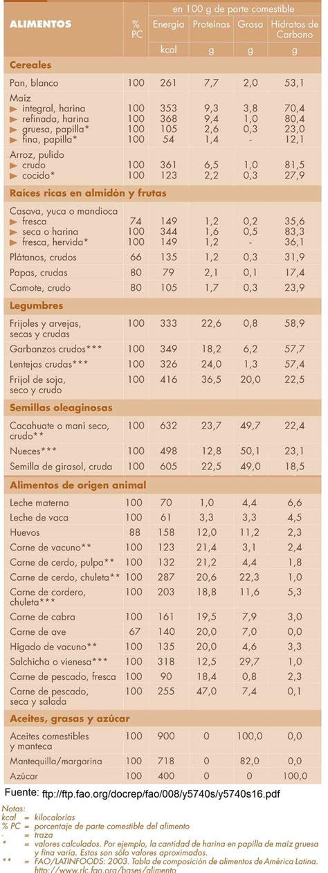 Porta Portese Auto Usate Straniere by Alimentos Y Su Valor Nutritivo 28 Images Alimentos Y