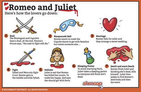 romeo and juliet different themes romeo and juliet summary