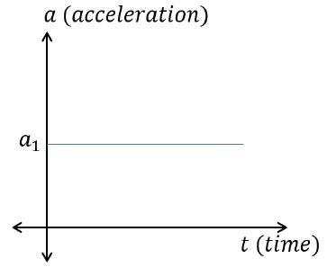 tutorialspoint graph acceleration time graphs tutorialspoint