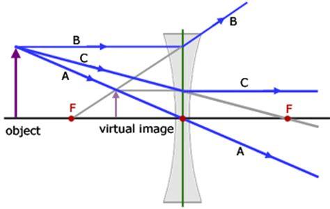 diverging lens diagram concave lenses geometrical optics from a level physics
