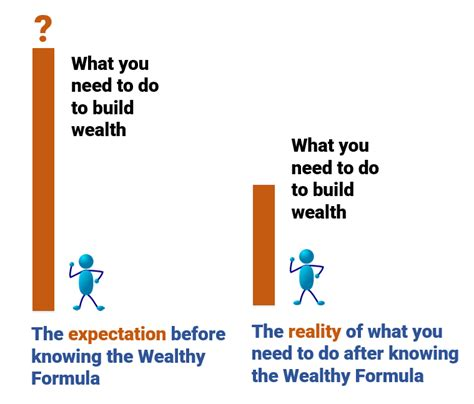 the power of investing strategies of building wealth books the wealthy formula how you can build sustainable wealth