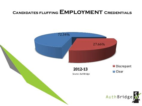 Background Check Statistics Background Check Employment Check Statistics In India